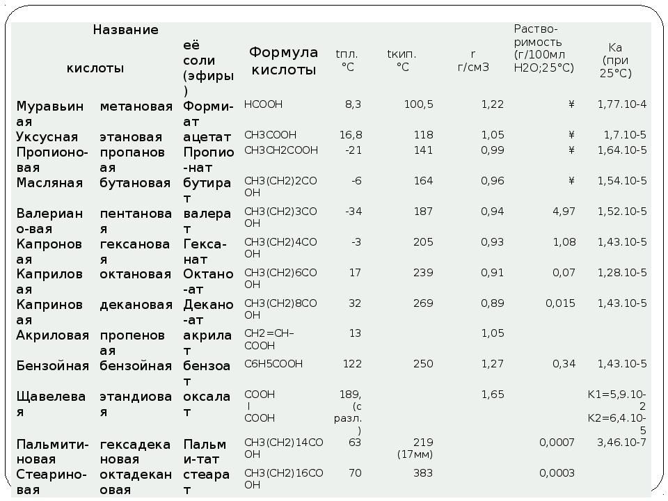 Название Формула кислоты tпл. °C tкип. °C r г/см3 Раство- римость (г/100мл H...