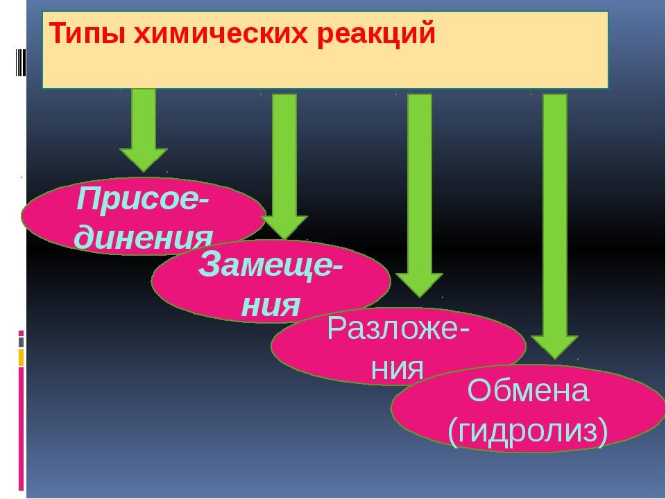 Типы химических реакций Присое-динения Замеще-ния Разложе-ния Обмена (гидролиз)