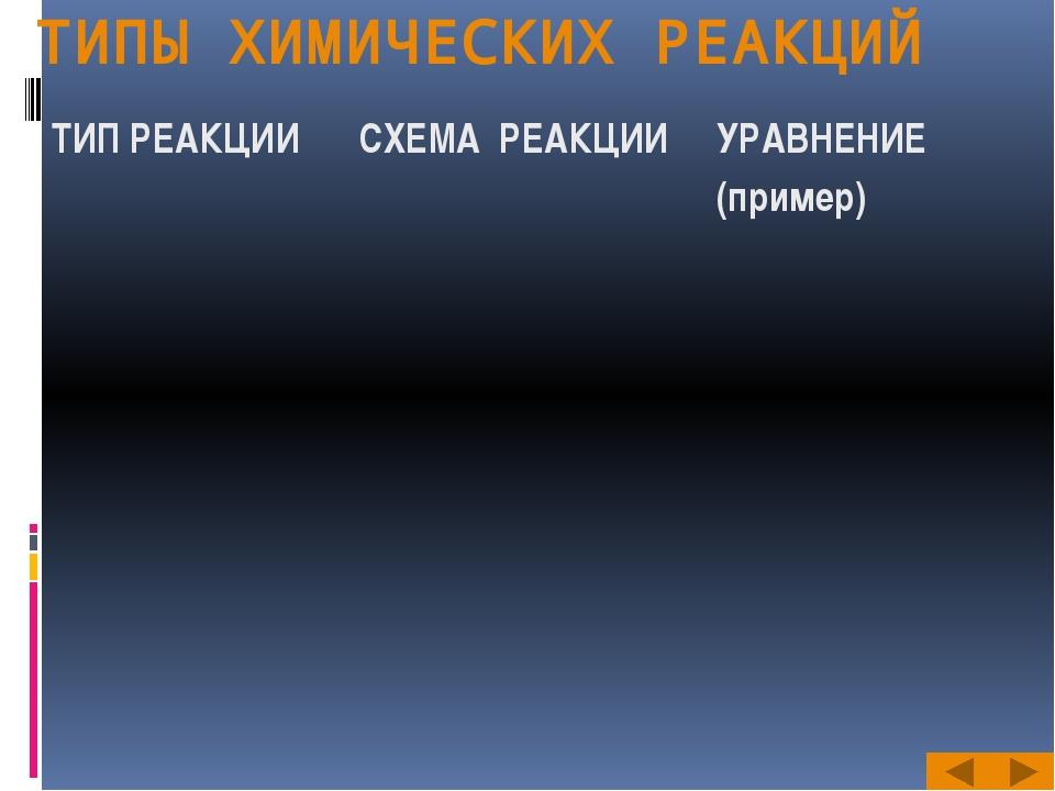 ТИПЫ ХИМИЧЕСКИХ РЕАКЦИЙ ТИП РЕАКЦИИ СХЕМА РЕАКЦИИ УРАВНЕНИЕ (пример)