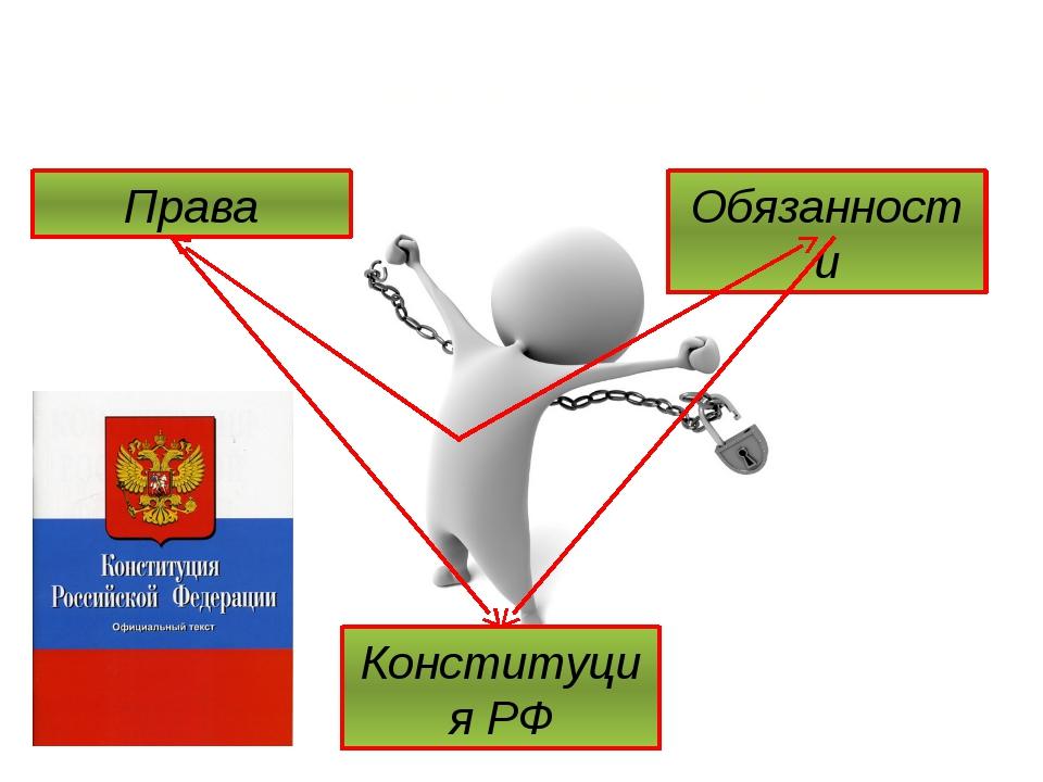 Я – Гражданин России! Права Конституция РФ Обязанности