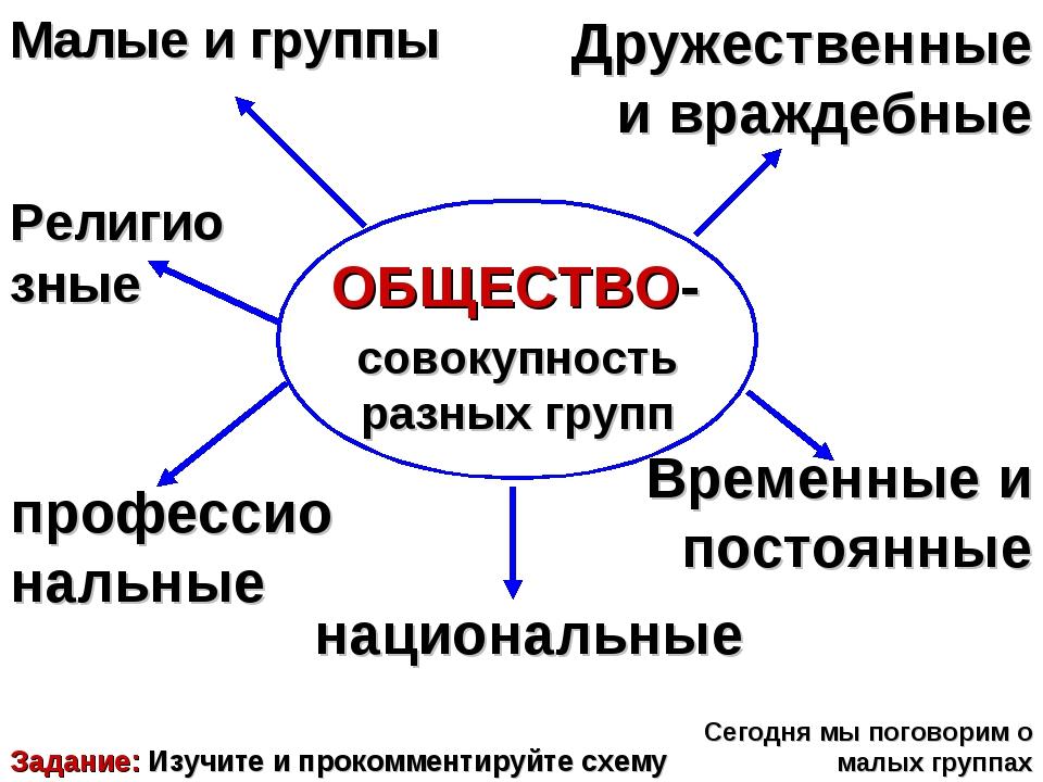 Задание: Изучите и прокомментируйте схему ОБЩЕСТВО- совокупность разных групп...