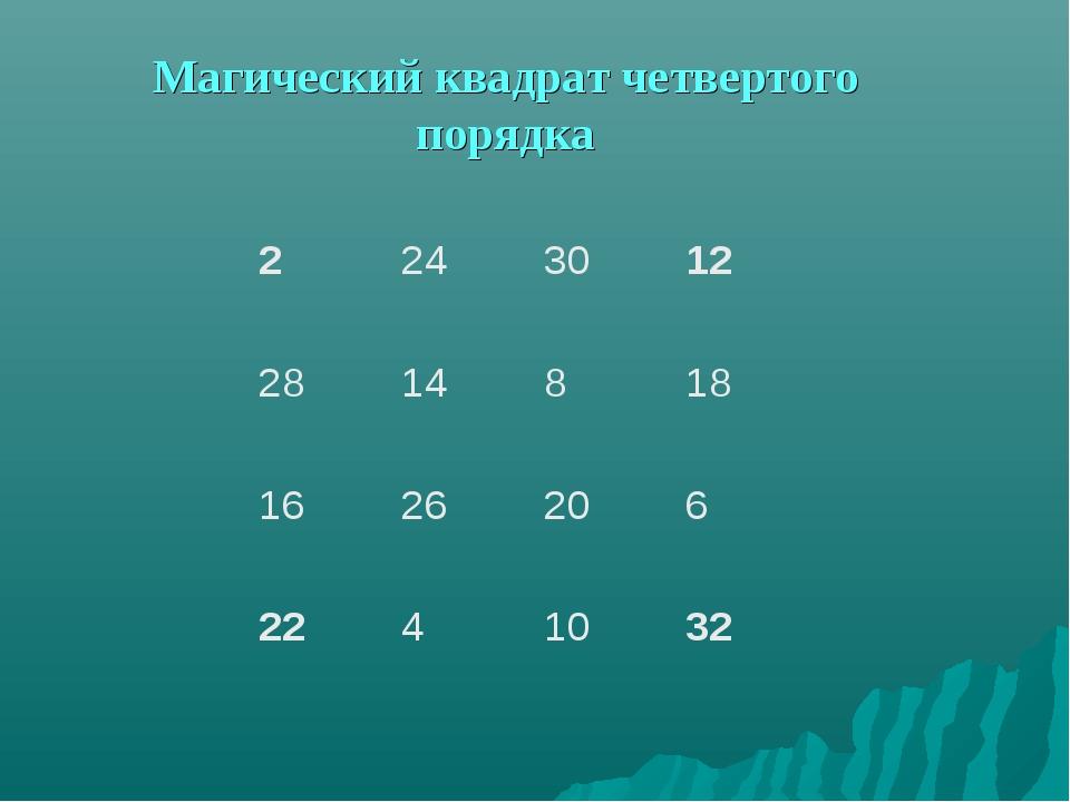 Магический квадрат четвертого порядка 2243012 2814818 1626206 2241...