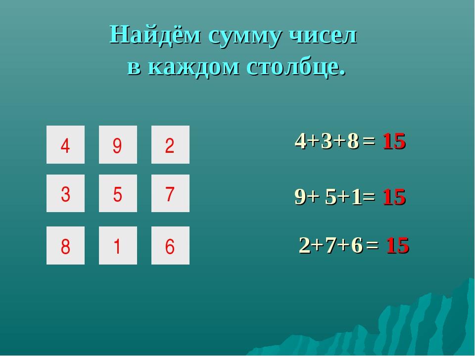 Найдём сумму чисел в каждом столбце. = 15 4+ 9+ 2+ 3+ 5+ 7+ = 15 = 15 8 1 6 4...