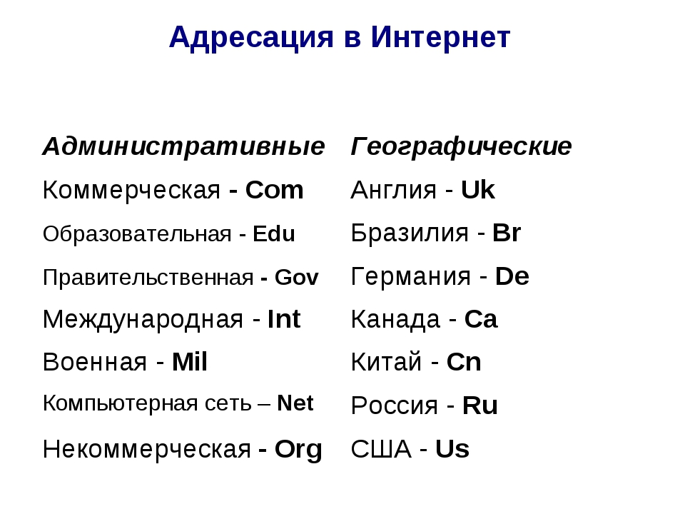 Адресация в Интернет Административные Географические Коммерческая - Com Анг...