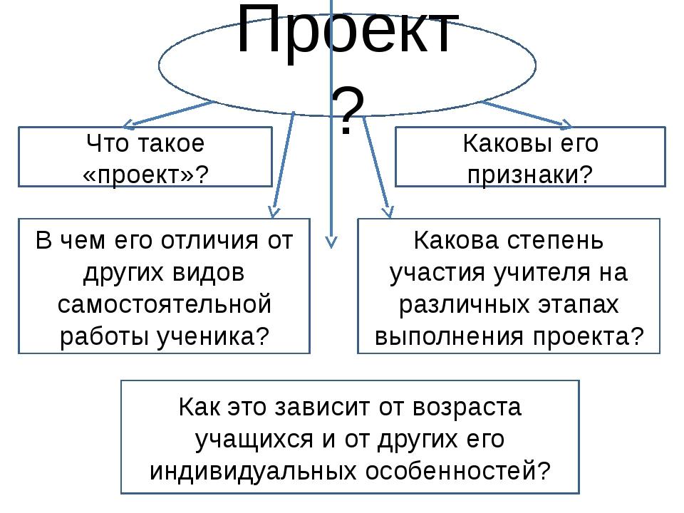 Проект? Что такое «проект»? Каковы его признаки? В чем его отличия от других...