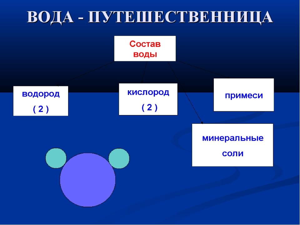 ВОДА - ПУТЕШЕСТВЕННИЦА