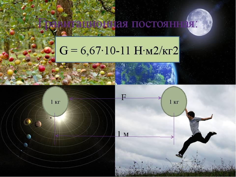 Гравитационная постоянная: G = 6,67∙10-11 Н∙м2/кг2 F 1 м 1 кг 1 кг Рябова Ол...