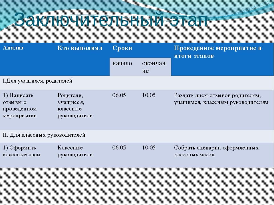 Заключительный этап Анализ Кто выполнял Сроки Проведенное мероприятие и итоги...