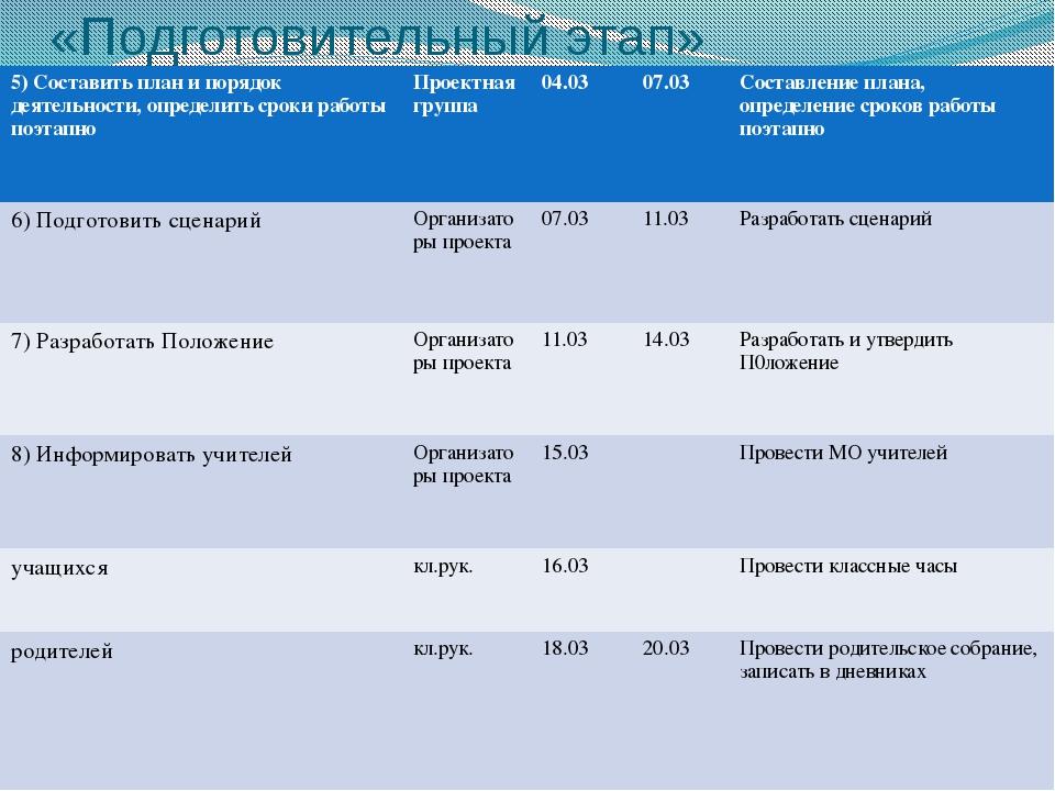 «Подготовительный этап» 5) Составить план и порядок деятельности, определить...
