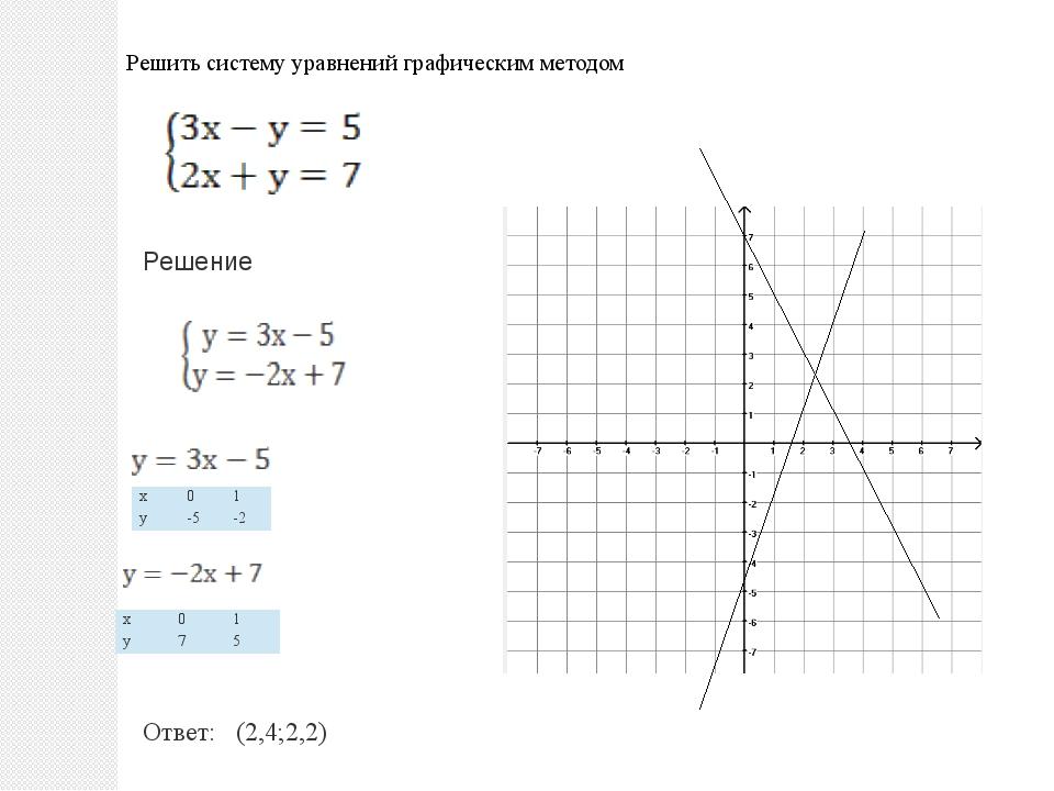 Решить систему уравнений графическим методом Решение Ответ: (2,4;2,2) х 0 1...