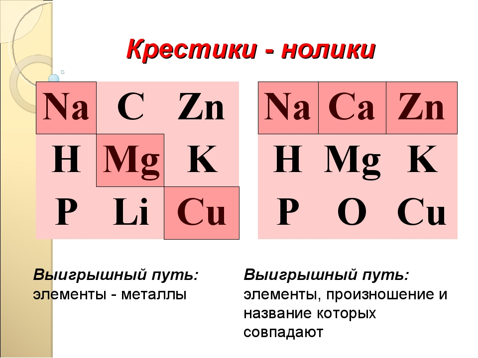 Крестики - нолики Выигрышный путь: элементы - металлы Выигрышный путь: элемен...