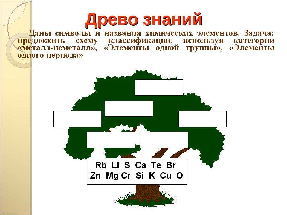 Древо знаний Даны символы и названия химических элементов. Задача: предложить...