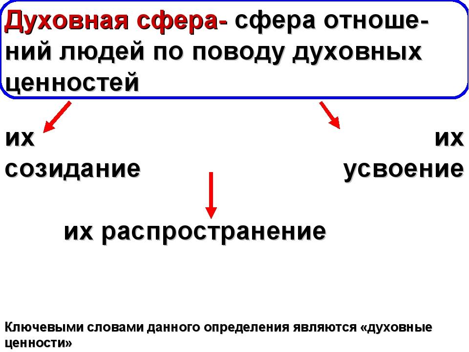 Задание: изучите предложенную схему и прокомментируйте её Духовная сфера- сфе...