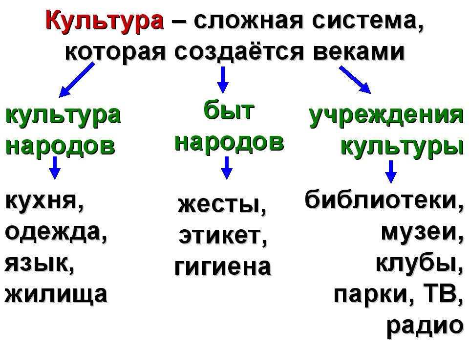 Культура – сложная система, которая создаётся веками культура народов кухня,...