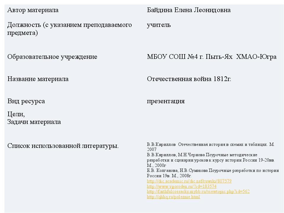 Автор материала БайдинаЕлена Леонидовна Должность (с указанием преподаваемого...