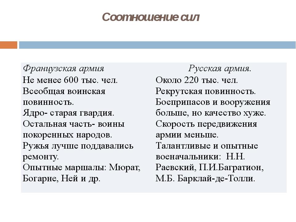 Соотношение сил Французская армия Русская армия. Не менее 600 тыс. чел. Всеоб...