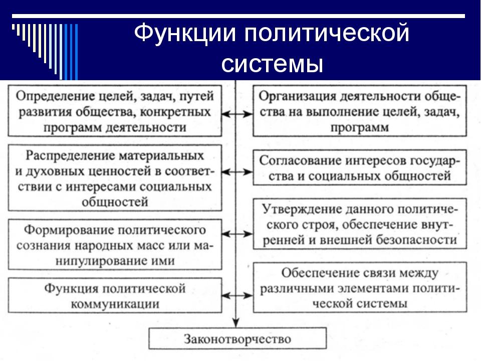 Функции политической системы
