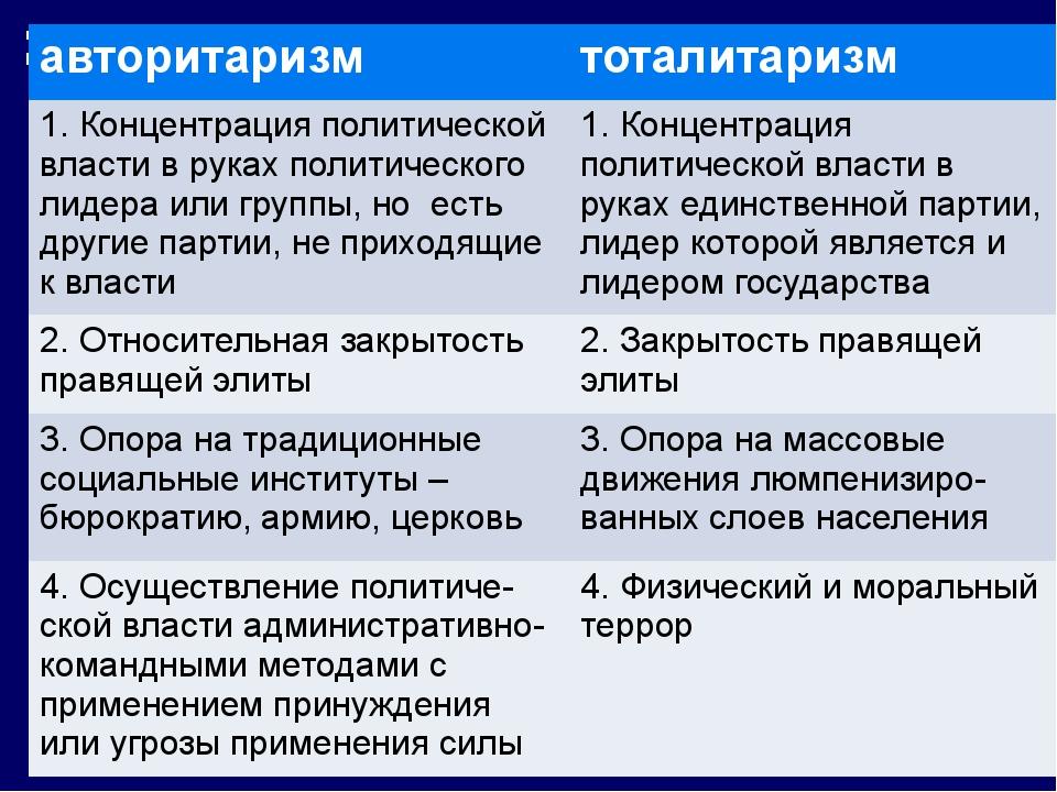 авторитаризм тоталитаризм авторитаризм тоталитаризм 1. Концентрация политиче...