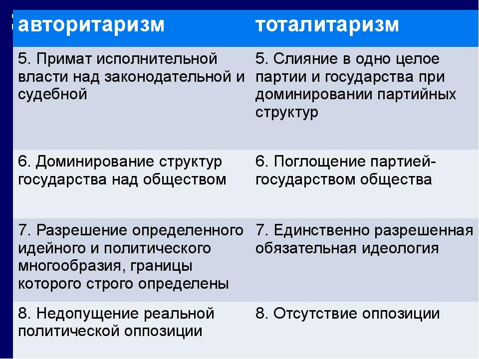 авторитаризм тоталитаризм 5. Примат исполнительной власти над законодательно...