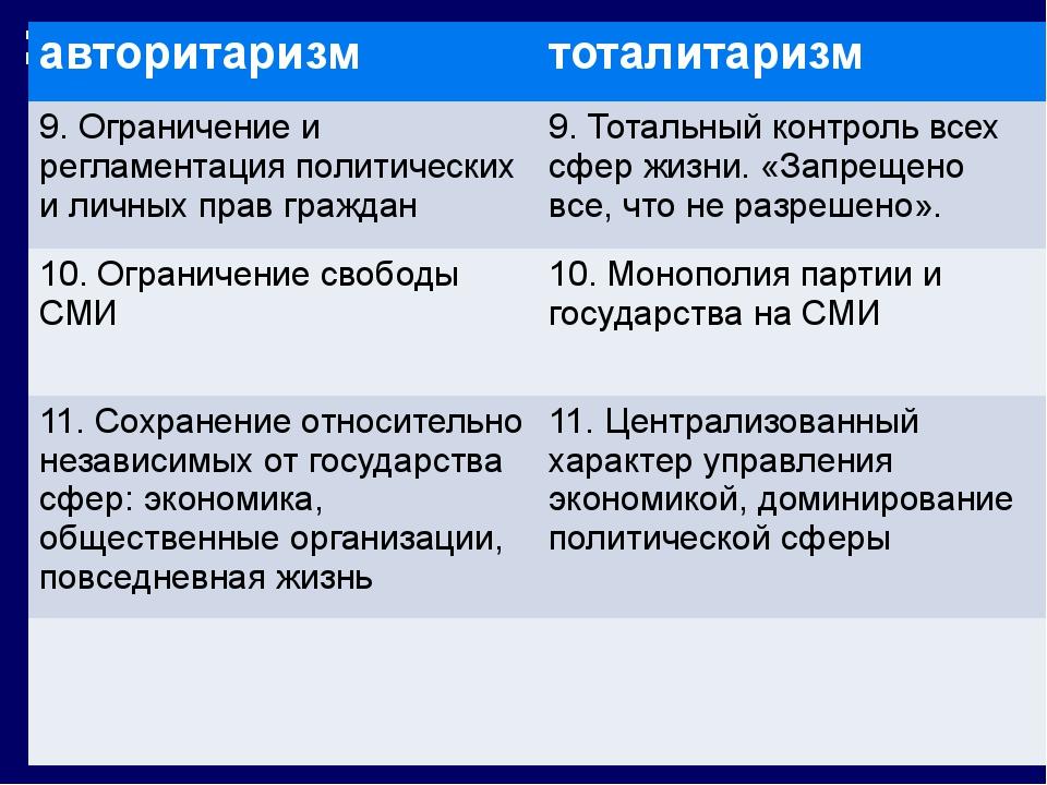авторитаризм тоталитаризм 9. Ограничение и регламентация политических и личн...