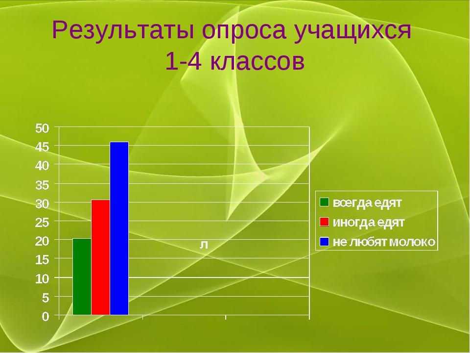 Результаты опроса учащихся 1-4 классов