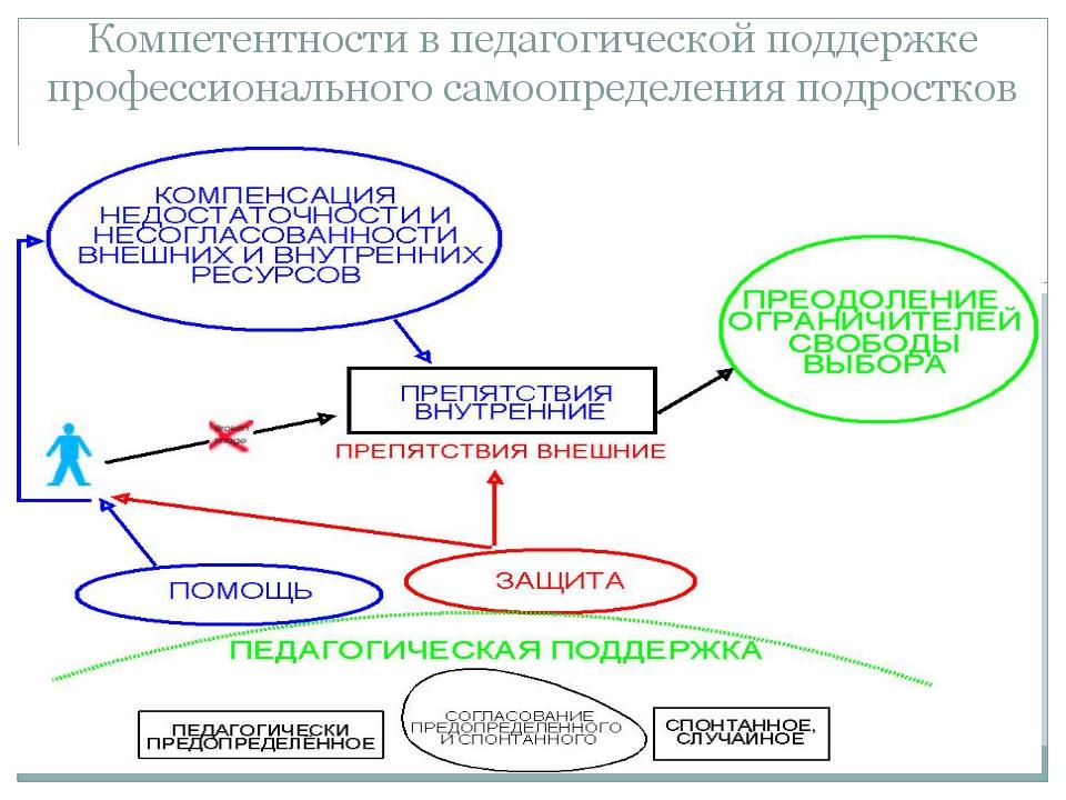 Компетентности в педагогической поддержке профессионального самоопределения п...