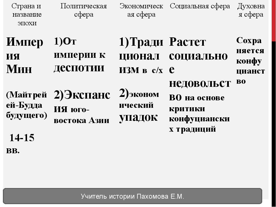 Учитель истории Пахомова Е.М. Странаи название эпохи Политическая сфера Эконо...