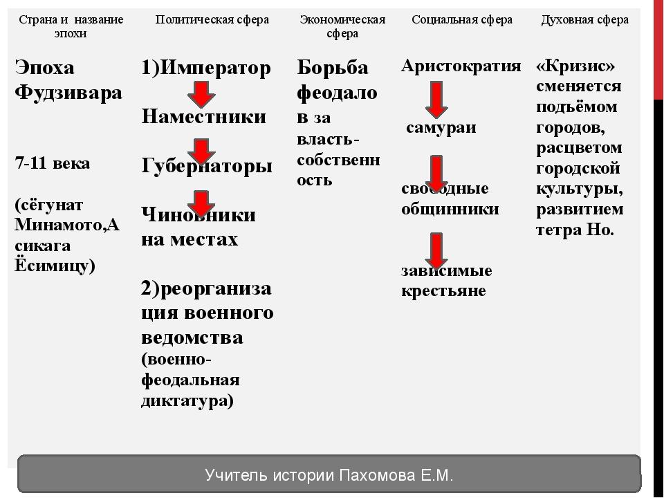 Учитель истории Пахомова Е.М. Странаи название эпохи Политическая сфера Экон...