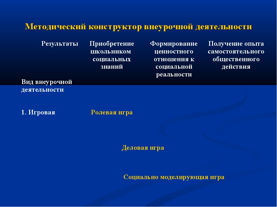 Методический конструктор внеурочной деятельности Результаты Вид внеурочной де...