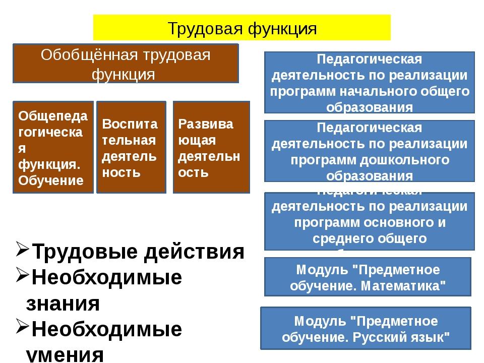 Трудовая функция Общепедагогическая функция. Обучение Воспитательная деятельн...