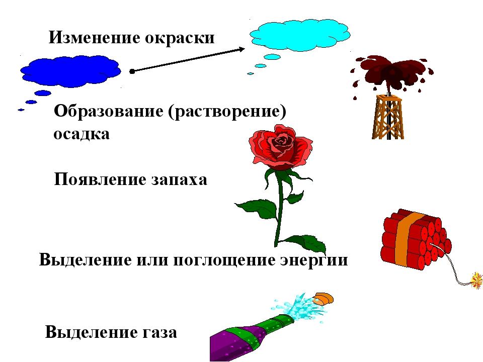Изменение окраски Появление запаха Образование (растворение) осадка Выделени...