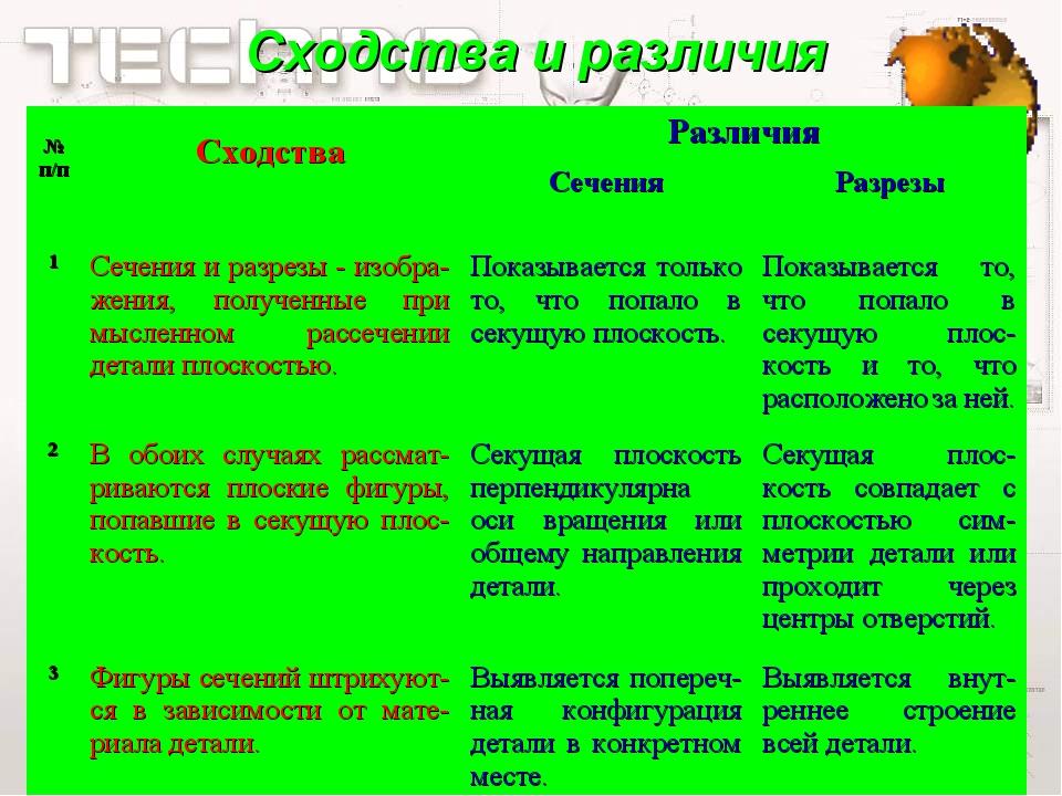 Сходства и различия № п/п СходстваРазличия СеченияРазрезы 1Сечения и ра...