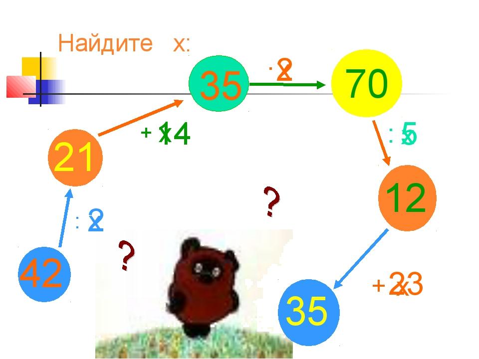 42 : 21 35 70 12 35 Найдите х: х 2 х 14 + х 2 . х 5 : х 23 +