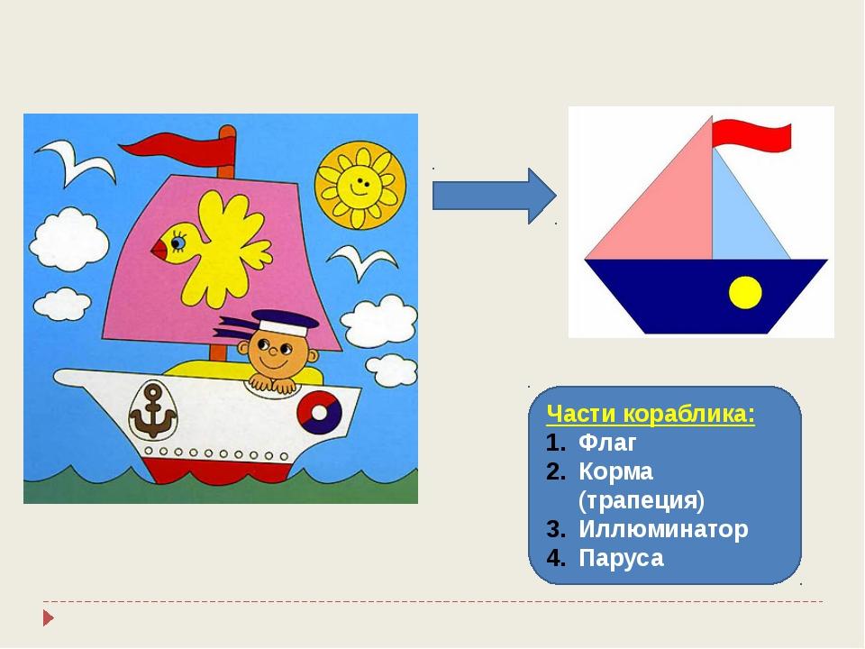 Части кораблика: Флаг Корма (трапеция) Иллюминатор Паруса