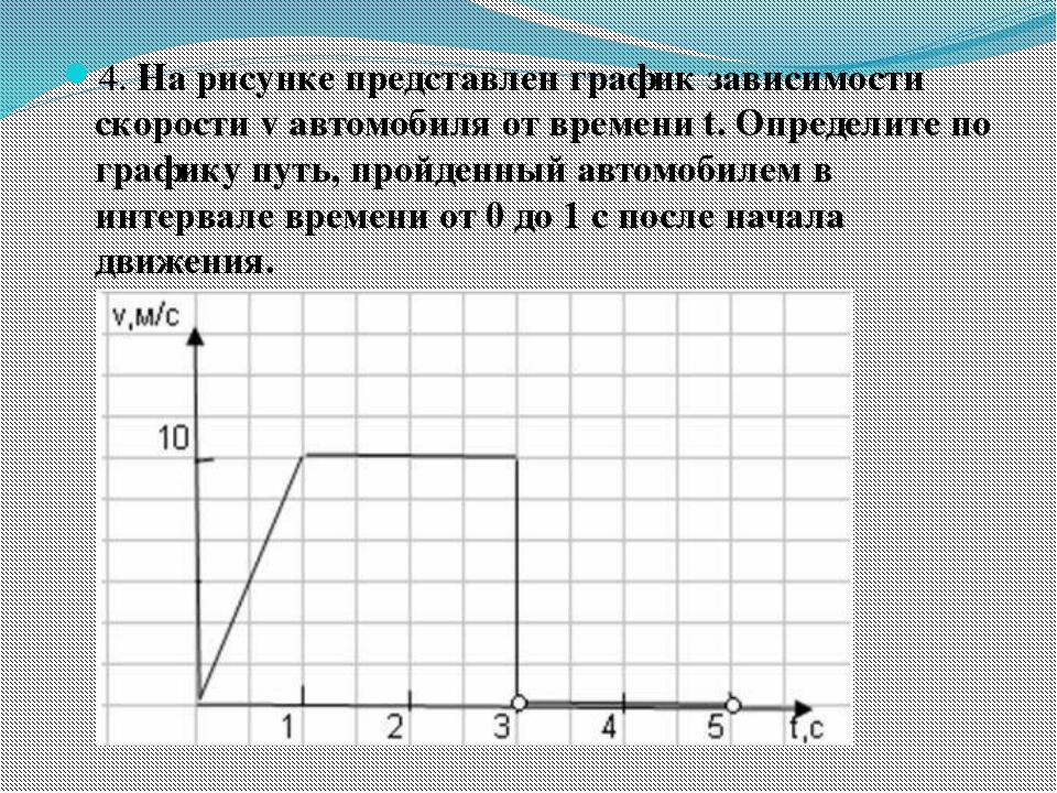 4. На рисунке представлен график зависимости скорости v автомобиля от времени...