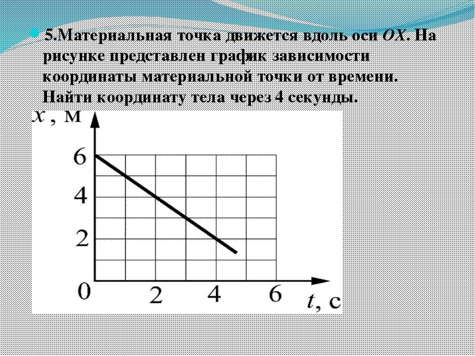 5.Материальная точка движется вдоль оси OX. На рисунке представлен график зав...