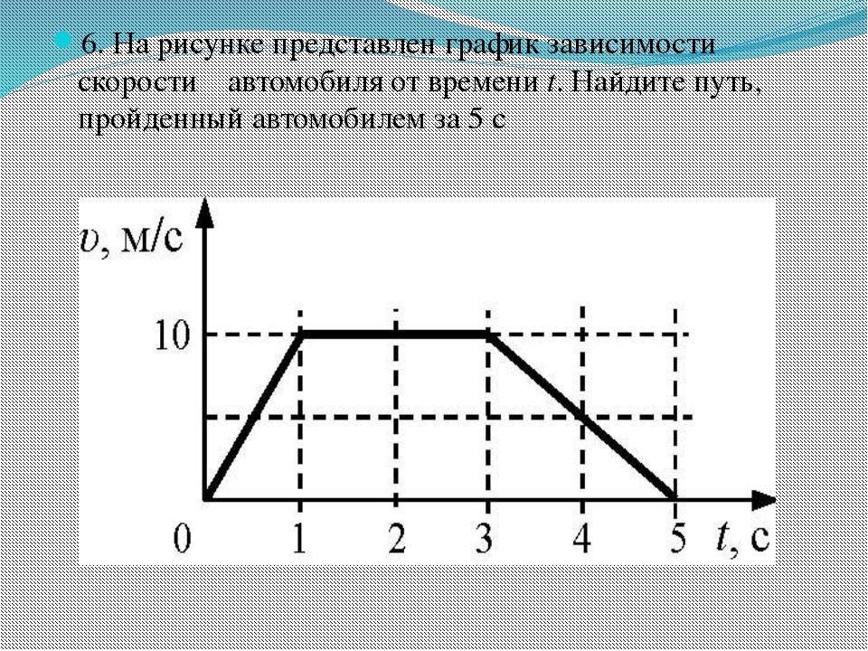 6. На рисунке представлен график зависимости скорости υ автомобиля от времени...