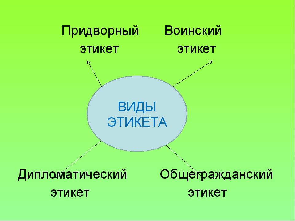 Придворный Воинский этикет этикет Дипломатический Общегражданский этикет эти...