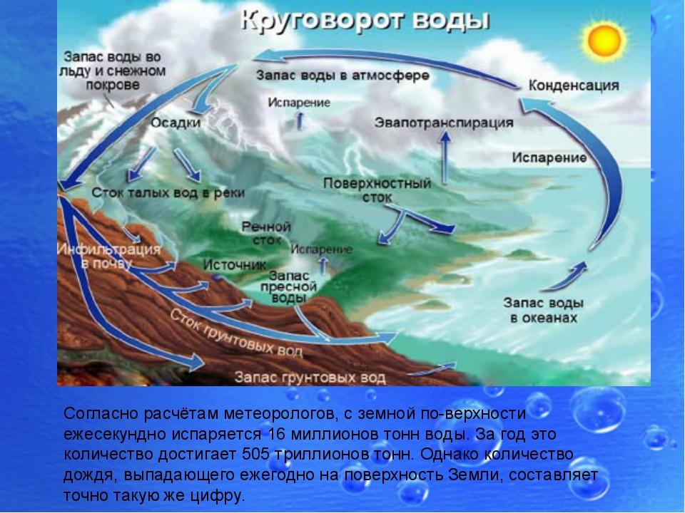 Согласно расчётам метеорологов, с земной поверхности ежесекундно испаряется...