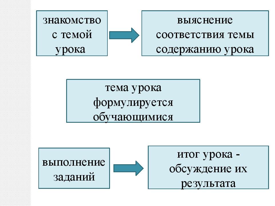знакомство с темой урока выяснение соответствия темы содержанию урока тема у...