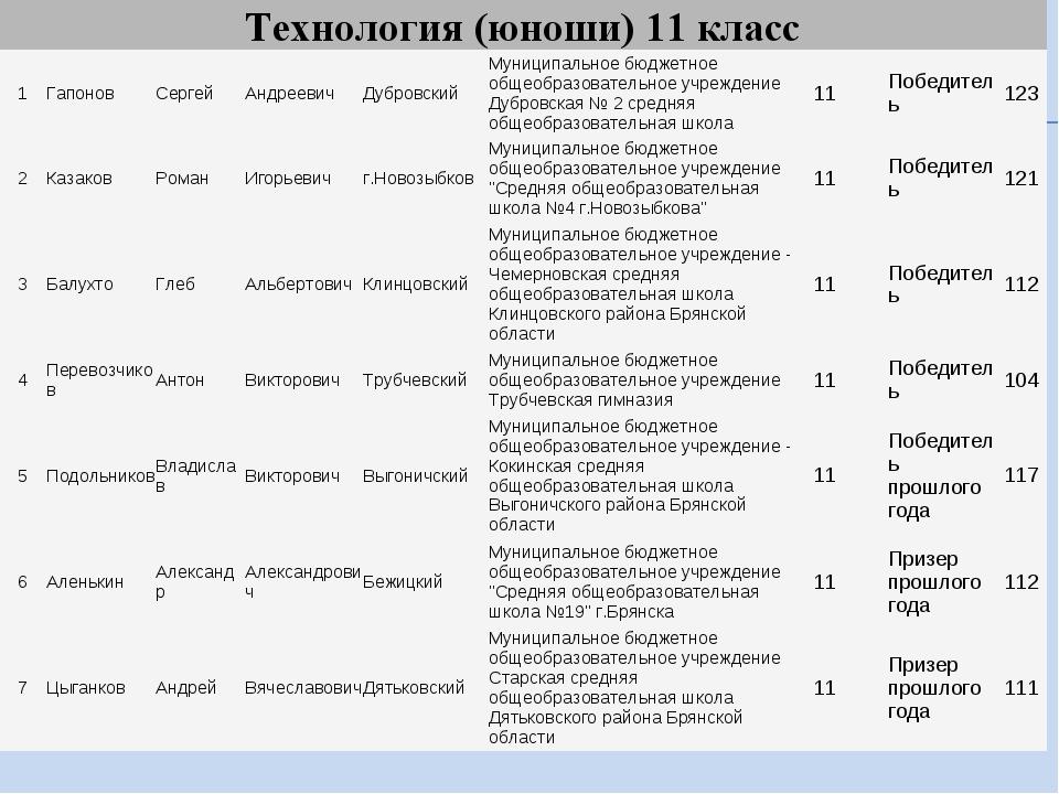 Технология (юноши) 11 класс 1ГапоновСергейАндреевичДубровскийМуниципаль...