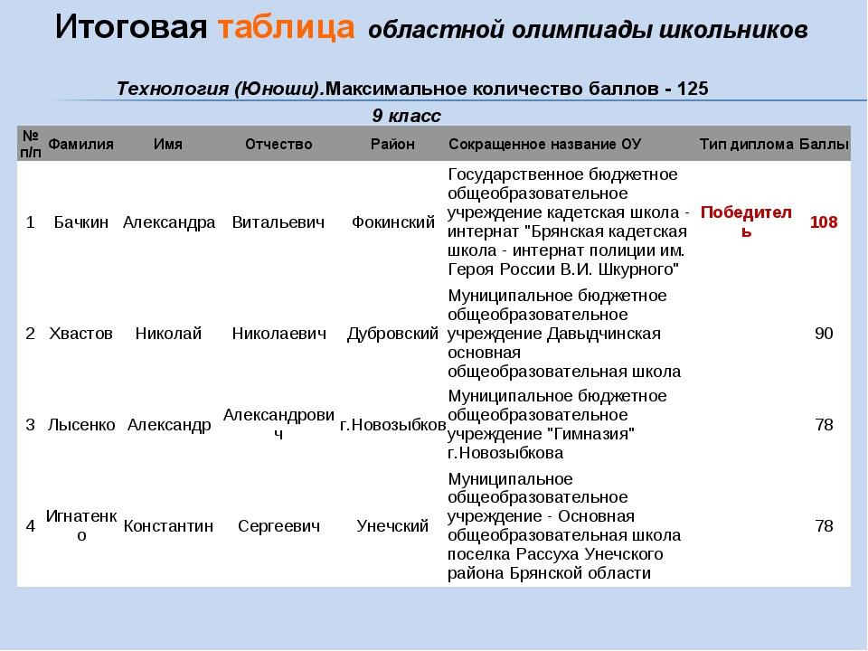 Итоговая таблица областной олимпиады школьников Технология (Юноши).Максима...