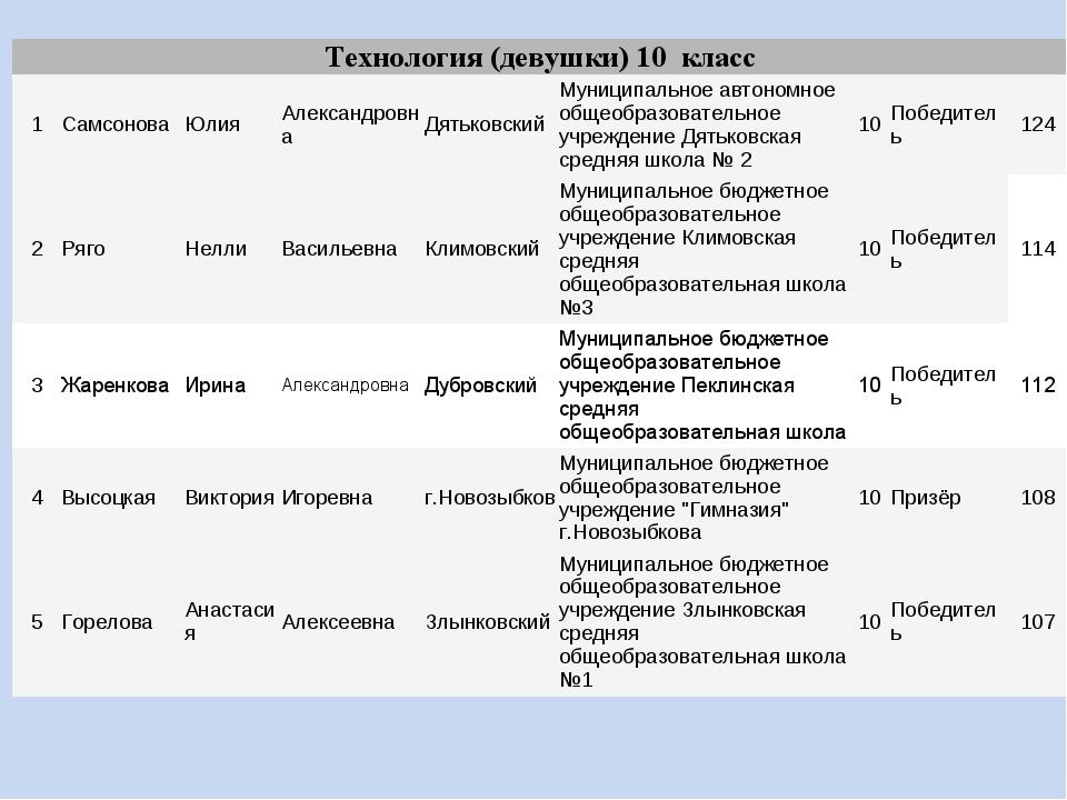 Технология (девушки) 10 класс 1СамсоноваЮлияАлександровнаДятьковскийМун...
