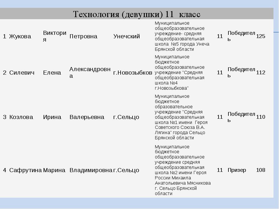 Технология (девушки) 11 класс 1ЖуковаВикторияПетровнаУнечскийМуниципаль...