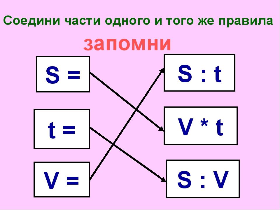 Соедини части одного и того же правила S = t = V = S : V S : t V * t запомни