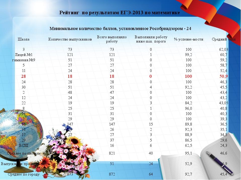 Рейтинг по результатам ЕГЭ-2013 по математике Минимальное количество баллов,...