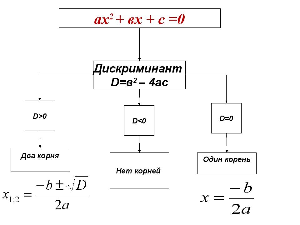 ах2 + вх + с =0 Дискриминант D=в2 – 4ас D>0 D