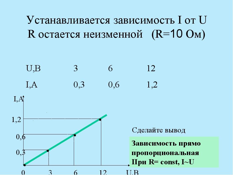 Устанавливается зависимость I от U R остается неизменной (R=10 Ом) I,А U,В 0...