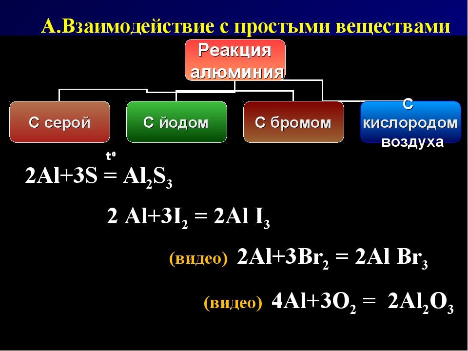 (видео) 4Al+3O2 = 2Al2O3 (видео) 2Al+3Br2 = 2Al Br3 2 Al+3I2 = 2Al I3 2Al+3S...
