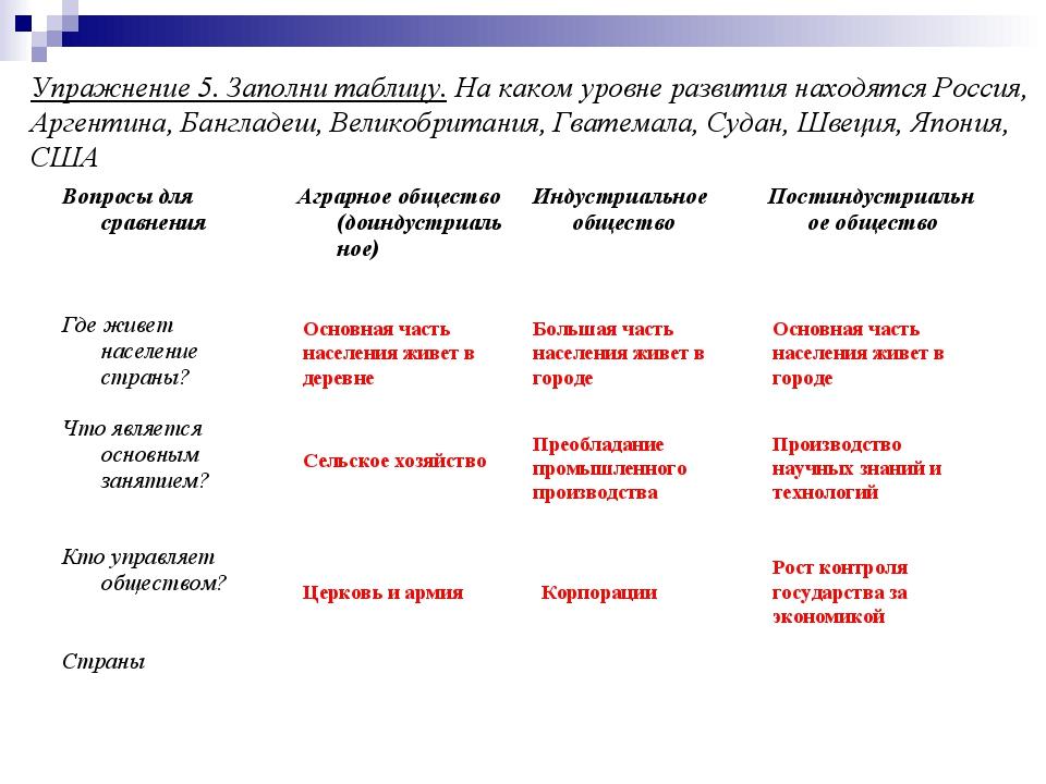 Упражнение 5. Заполни таблицу. На каком уровне развития находятся Россия, Арг...